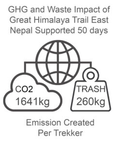 GHG and Waste Impact East Nepal 50 days Supported