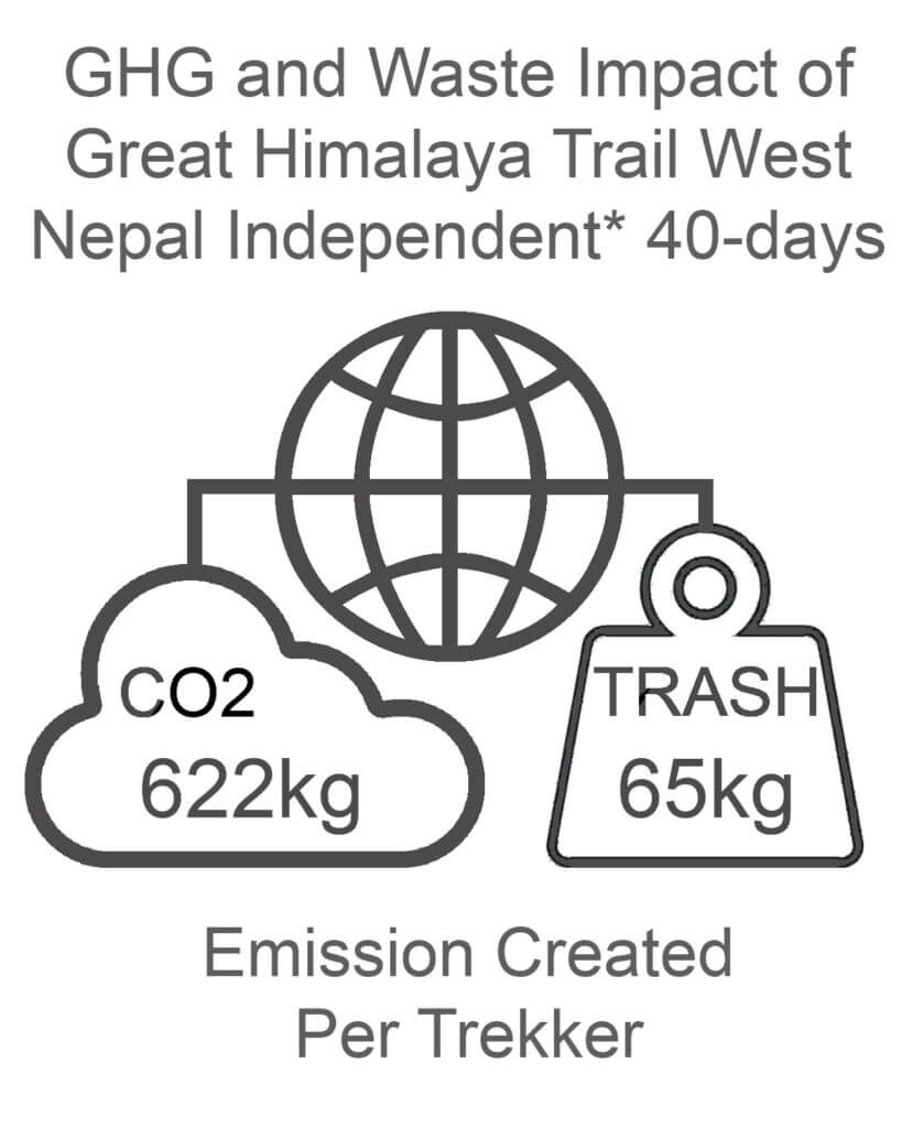 GHG and Waste Impact West Nepal 40 days Independent