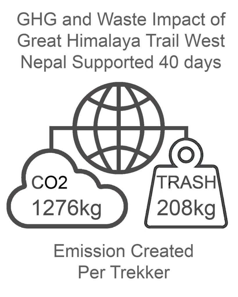 GHG and Waste Impact West Nepal 40 days Supported