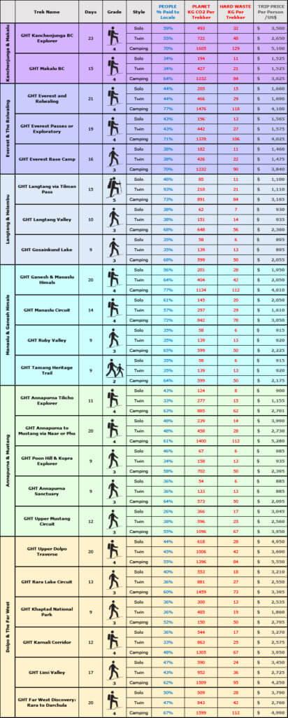 GHT Short Trek Comparison Table