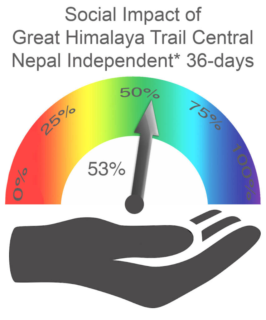 Social Impact Central Nepal 36 days Independent