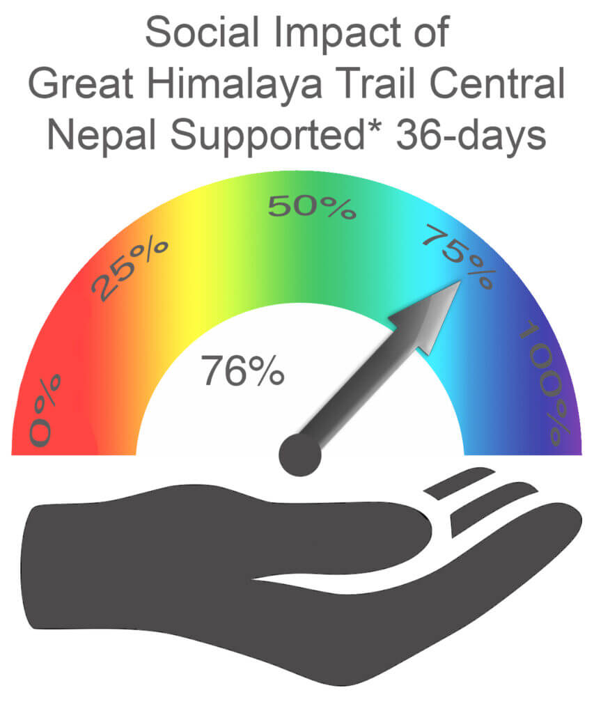 Social Impact Central Nepal 36 days Supported