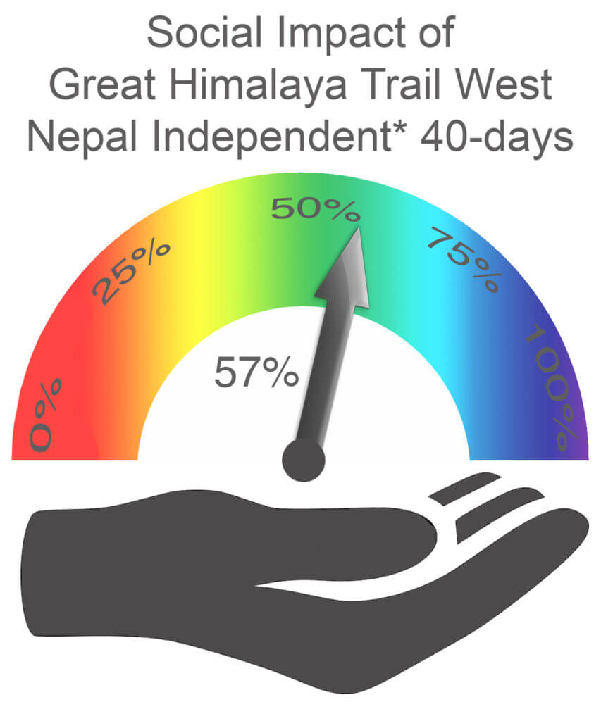 Social Impact West Nepal 40 days Independent