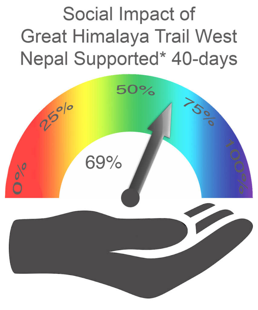 Social Impact West Nepal 40 days Supported